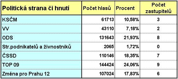 mandaty-zastupitelstva_tabulka_2010