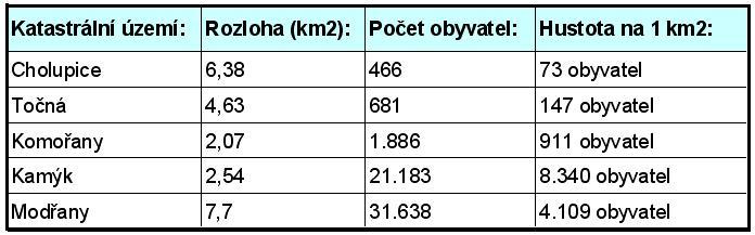 tabulka_hustoty